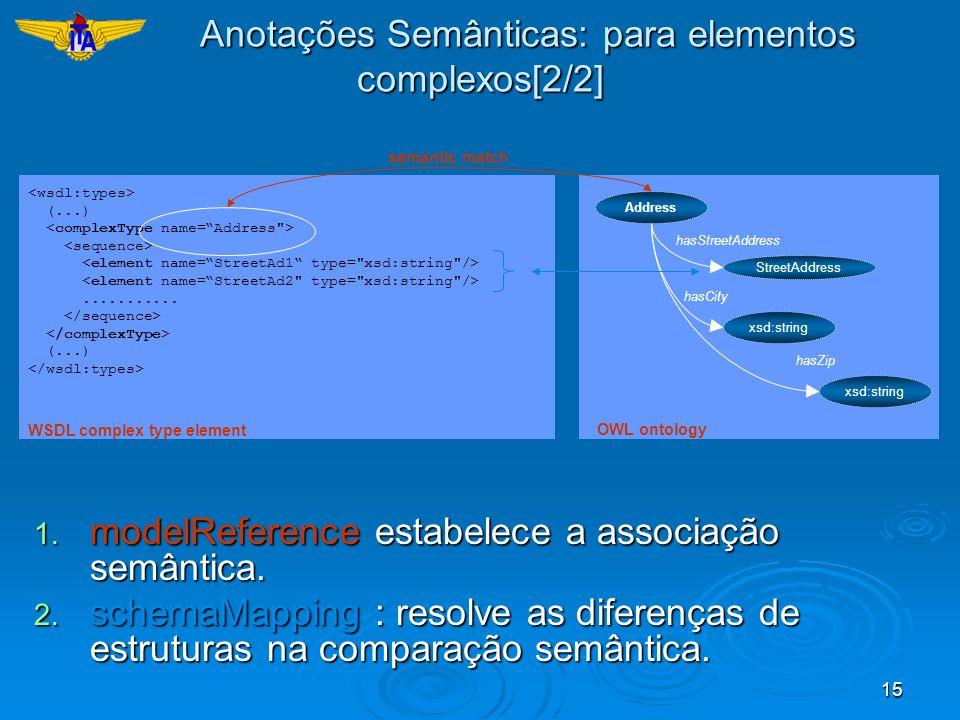 Anotações Semânticas: para elementos complexos[2/2]